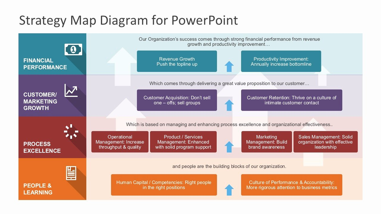 Strategic Planning Ppt Template Inspirational Strategy Map Powerpoint Diagram