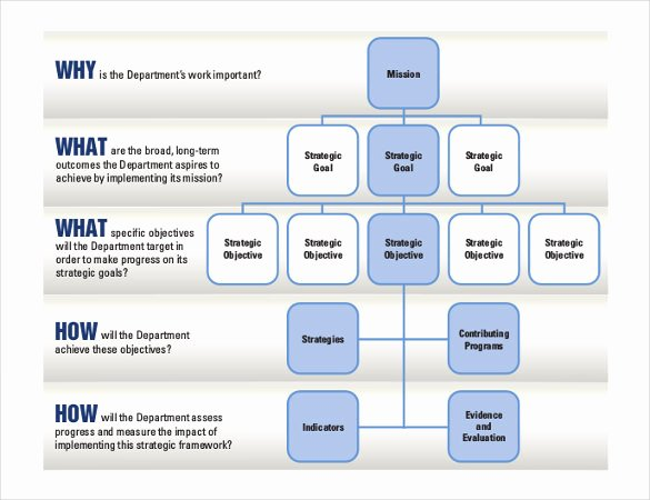 Strategic Planning Ppt Template Lovely 20 Strategic Plan Templates Pdf Doc