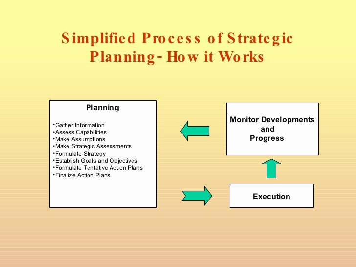 Strategic Planning Template Ppt Lovely Strategic Planning Powerpoint Presentation