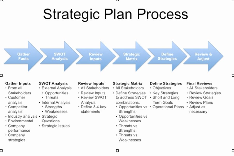Strategic Planning Template Word Elegant Strategic Plan Template