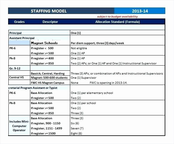 Strategic Staffing Plan Template New It Resume format Samples for Staffing Strategy Template
