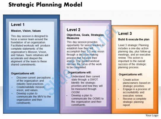 Strategy Plan Template Powerpoint Beautiful Strategy Planning Model Powerpoint Presentation Slide