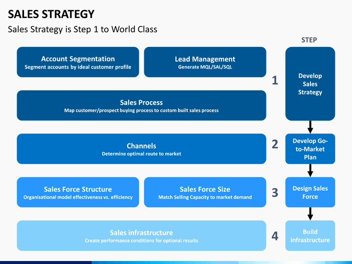 Strategy Plan Template Powerpoint New Sales Strategy Powerpoint Template