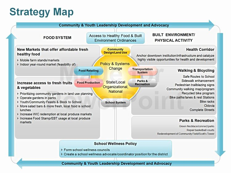 Strategy Planning Template Ppt Awesome Strategy Map Editable Powerpoint Template