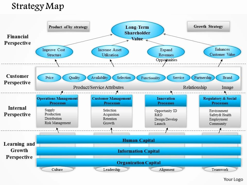 Strategy Planning Template Ppt Beautiful 0514 Strategy Map 2 Powerpoint Presentation