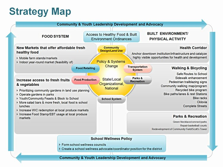 Strategy Planning Template Ppt Unique Editable Powerpoint Strategy Map Template