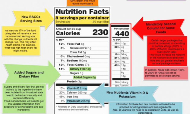 Supplement Facts Label Template Lovely Five Ways Dietary Supplement