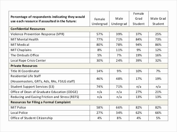 Survey Results Excel Template New Survey Results Templates – 22 Free Word Excel Pdf