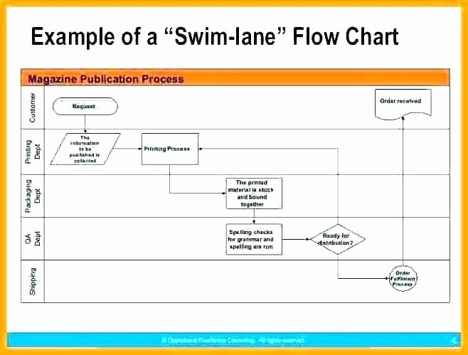 Swim Lane Diagram Template Awesome Back Fice Flow Chart – Selection Procedure Flowchart