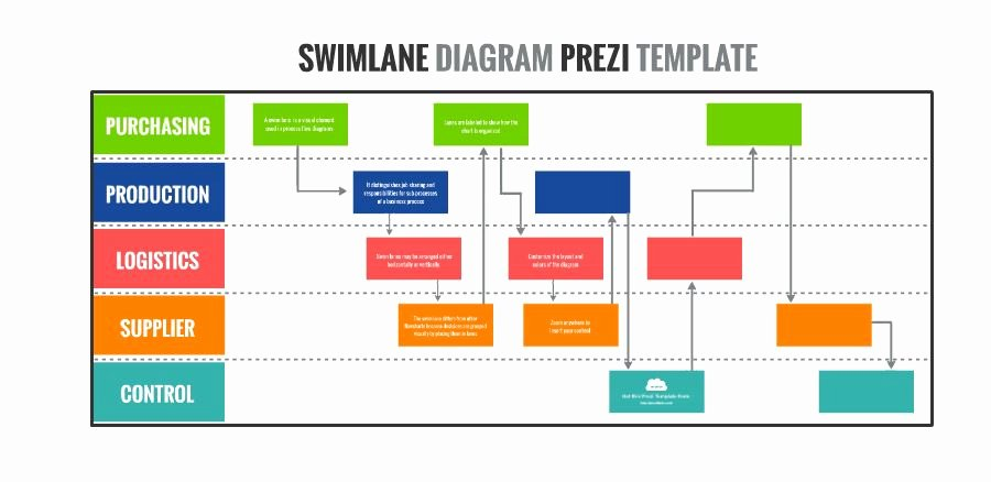 Swim Lane Diagram Template Awesome Swimlane Diagram Presentation Template