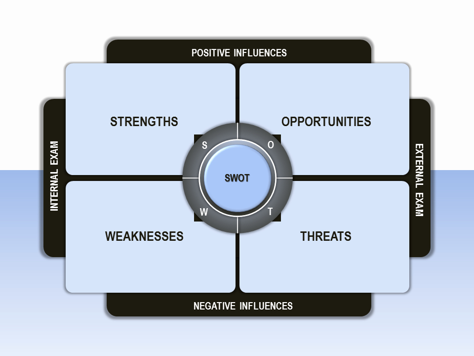 Swot Analysis Ppt Template New Swot Analysis Powerpoint Template Sam thatte