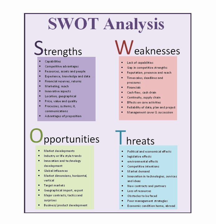 Swot Analysis Template Doc Inspirational 40 Powerful Swot Analysis Templates & Examples