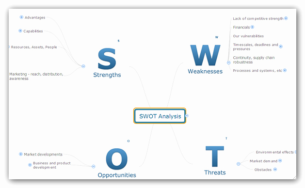 Swot Analysis Template Doc Lovely Swot Analysis In A Word Document