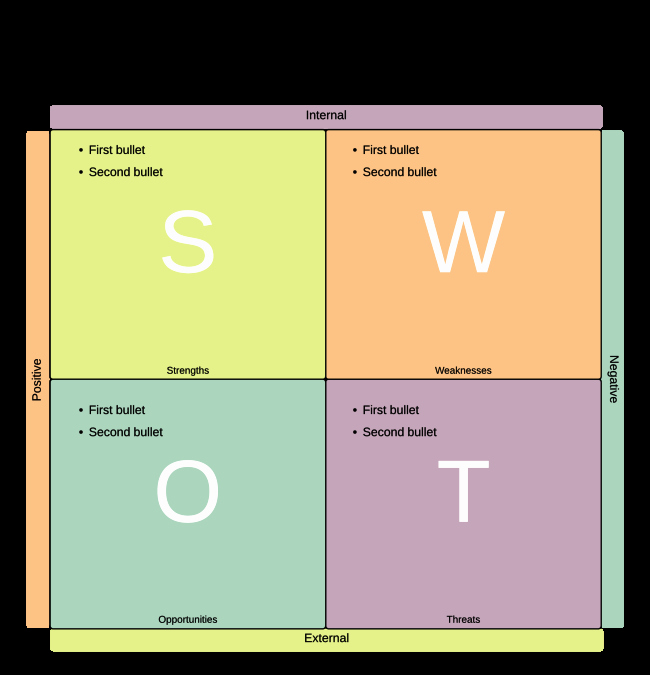 Swot Analysis Template Word Best Of Swot Analysis Template Word