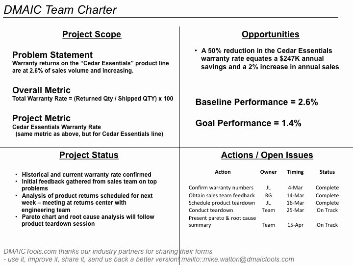 Team Charter Template Powerpoint Awesome Group C