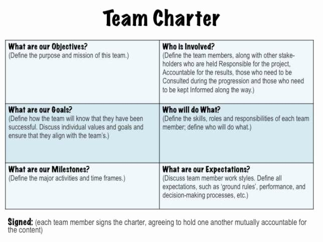 Team Charter Template Powerpoint Lovely Eteamups Blog