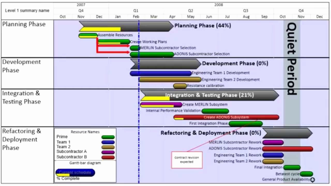 Technology Roadmap Template Excel Awesome Making A Product Roadmap Report with Epager Pro