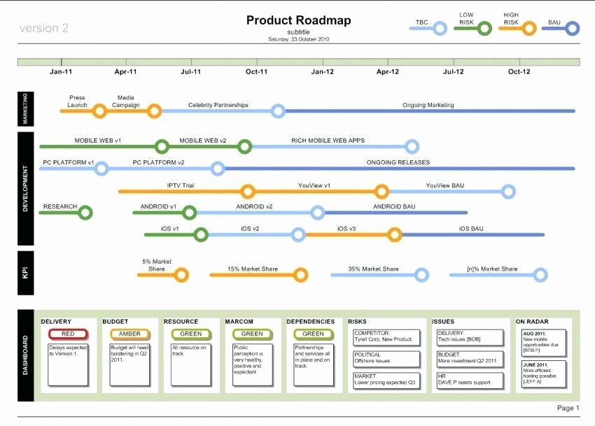 Technology Roadmap Template Excel Beautiful Agile Product Template for Excel Free Download Project
