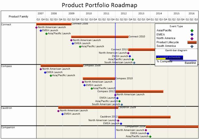 Technology Roadmap Template Excel Beautiful Product Roadmap Template Excel