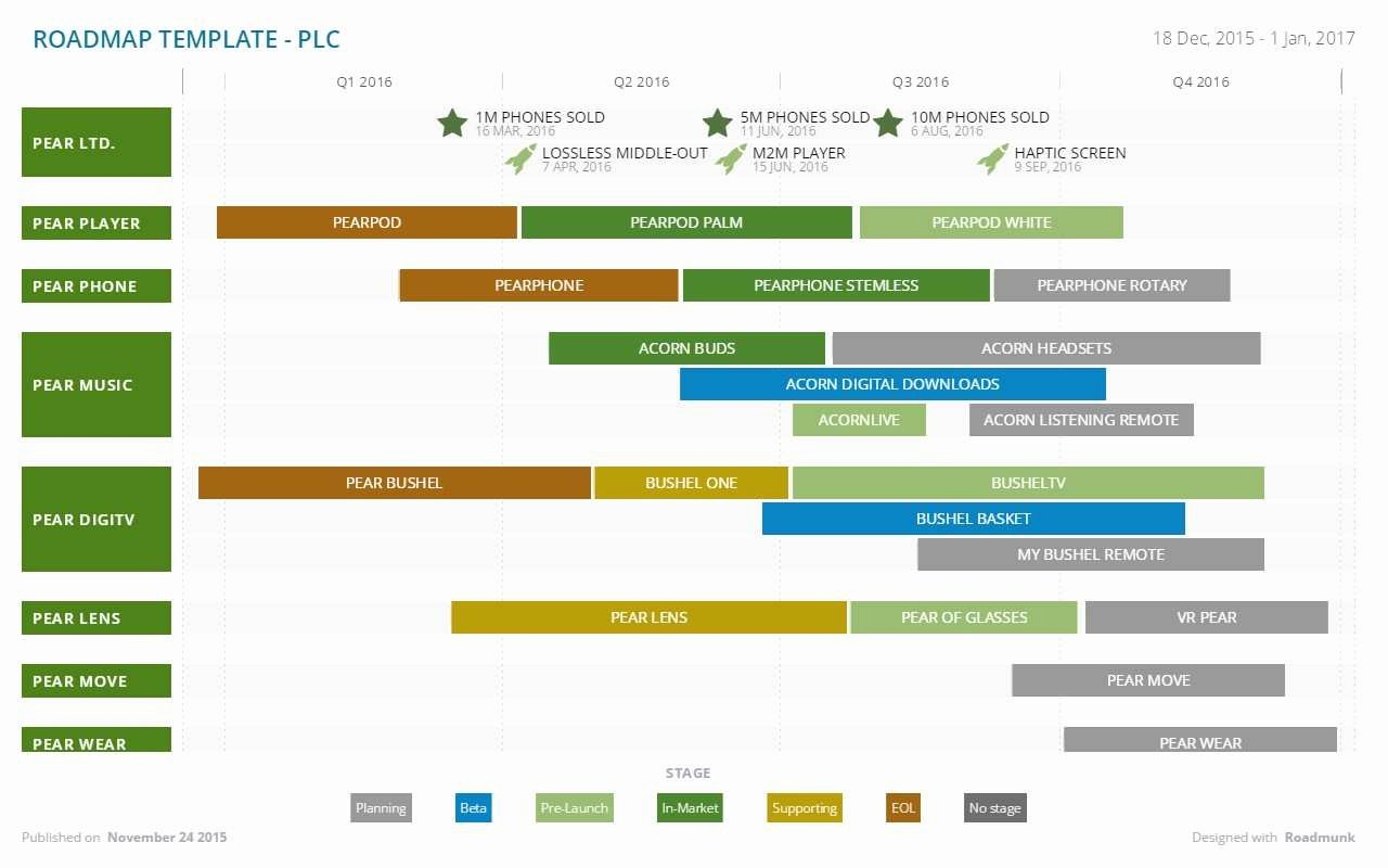 Technology Roadmap Template Excel Inspirational Inspirational Agile Product Roadmap Template Excel