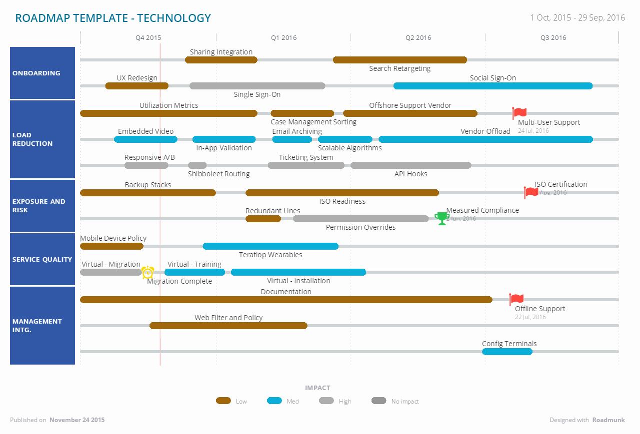 Technology Roadmap Template Excel Unique Technology Road Map Template to Pin On Pinterest