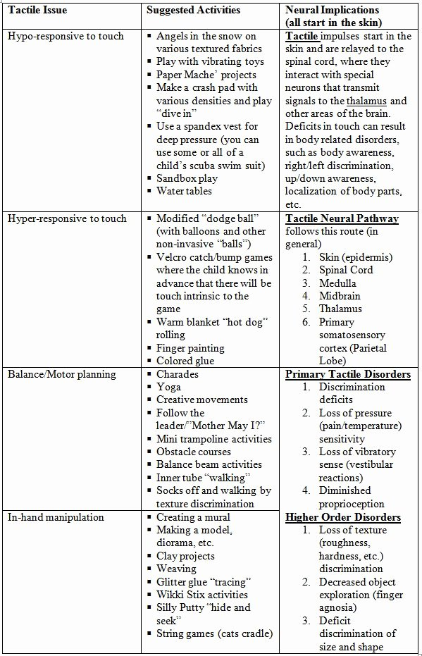 Therapist Treatment Plan Template Luxury Occupational therapy Treatment Plans Gallery