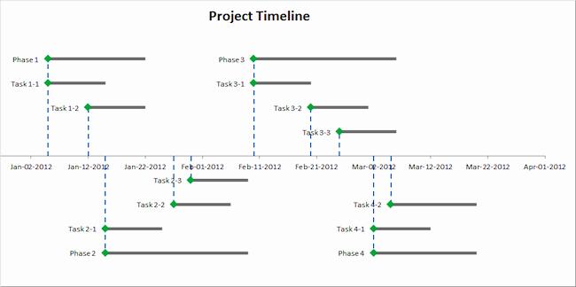 Timeline Template for Mac Elegant Free Excel Timeline Template for Mac