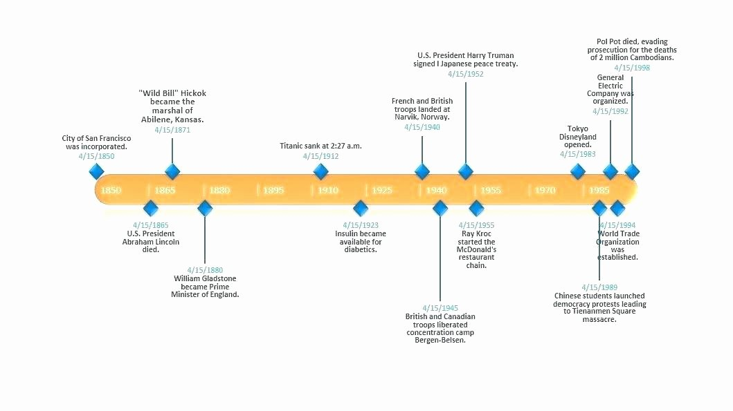 Timeline Template for Mac Lovely Powerpoint Templates Mac Os X for Template History