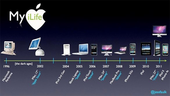 Timeline Template for Mac Luxury 5 Timeline Templates for Mac Pdf