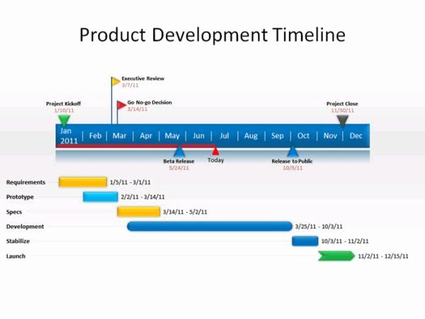 Timeline Template for Mac Luxury Powerpoint Timeline Templates for Mac 7 Best Timeline