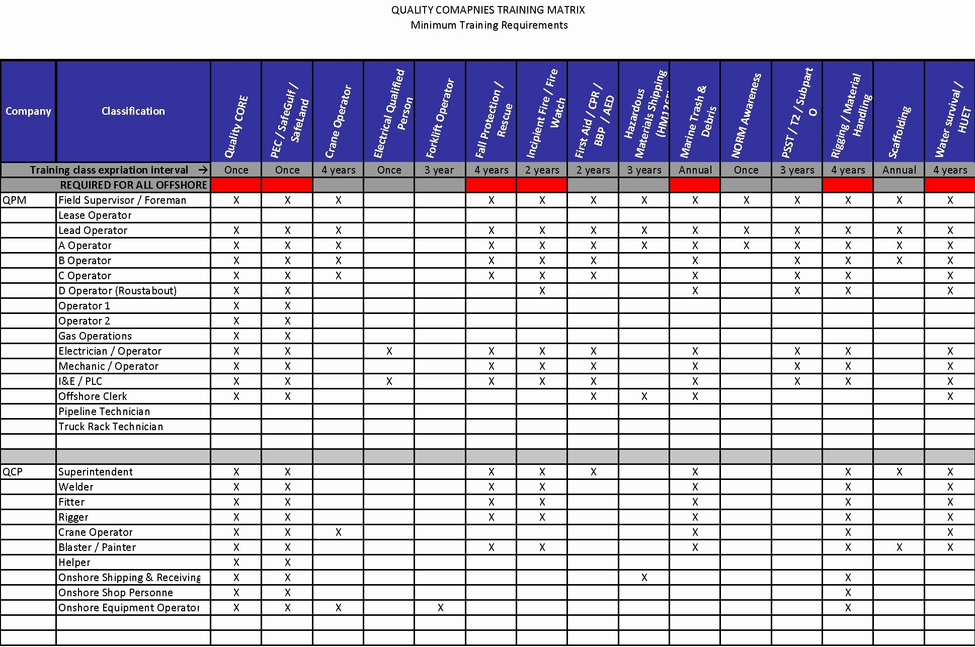 Training Matrix Template Excel Awesome Free Employee Training Matrix Template Excel