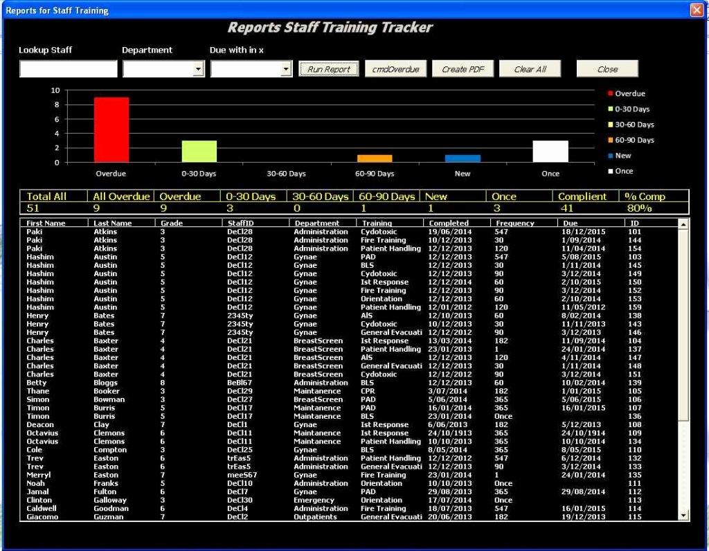 Training Matrix Template Excel Fresh Training Matrix Templatels Training Spreadsheet Template