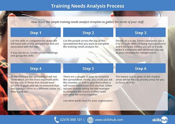 Training Needs Analysis Template Elegant A Simple Training Needs Analysis Template In Excel