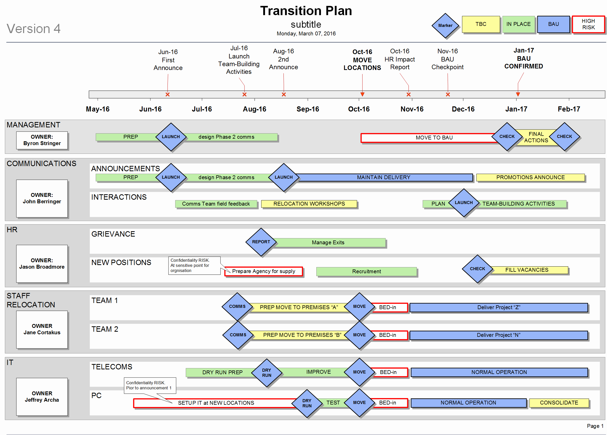 Transition Management Plan Template New How to Create A Transition Plan for Your organisation