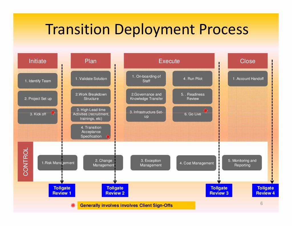 Transition Management Plan Template Unique It Transition Management An Operational Perspective