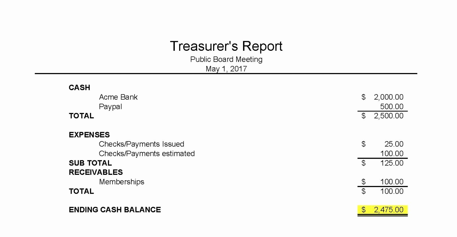 Treasurer Report Template Excel Elegant Treasurers Report Templateasurer Essential Print S Maggi