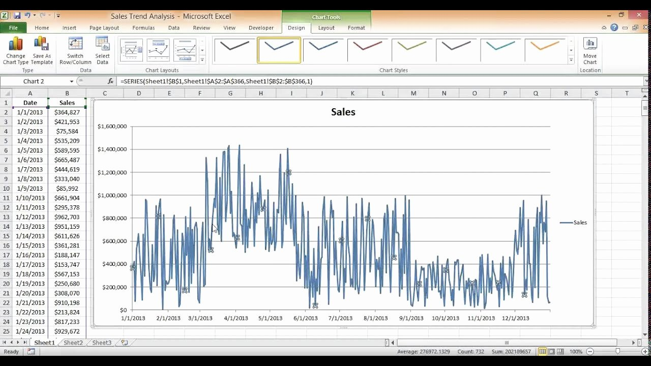 Trend Analysis Excel Template Awesome Sales Trend Analysis In Excel Using A Moving Average