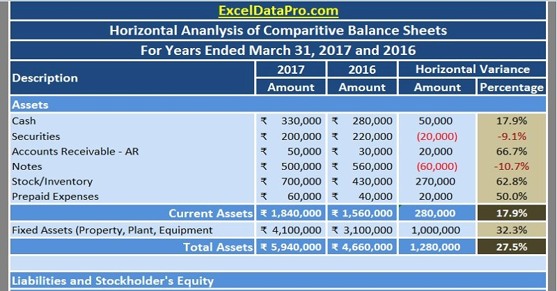 Trend Analysis Excel Template Unique Download Balance Sheet Horizontal Analysis Excel Template