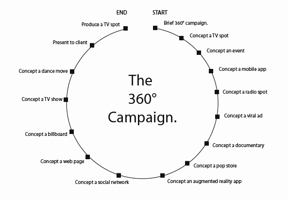 Tv Show Concept Template Awesome Does Your 360 Campaign Need to Be A Perfect Circle