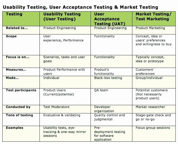 Uat Test Plan Template Elegant Testing Test Script Template Uat Plan software