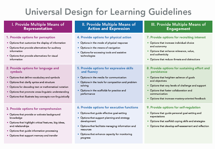 Udl Lesson Plan Template Fresh Math Lesson Plan Resources Ms Malloy S Page