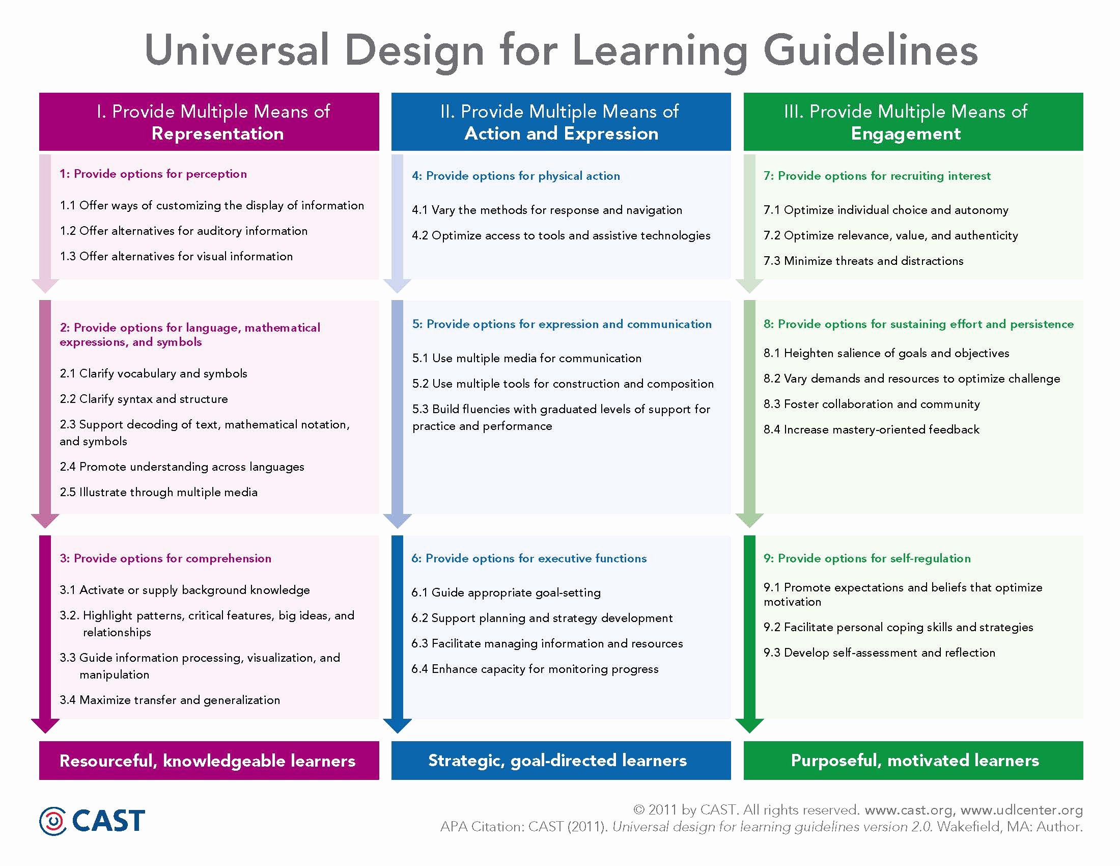 Udl Lesson Plan Template New Universal Design for Learning Udl Technology Enhanced