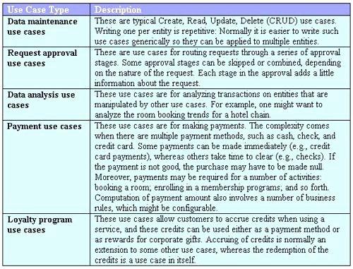 Use Case Document Template Beautiful Printable Use Case Template Description Specification