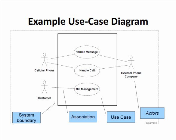 Use Case Document Template Unique Sample Use Case Diagram 13 Documents In Pdf Word