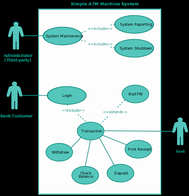 Use Case Template Examples Elegant Use Case Diagram Tutorial Guide with Examples