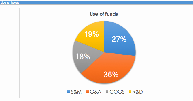 Use Of Funds Template Lovely the Definitive Saas Financial Model Template for Startups
