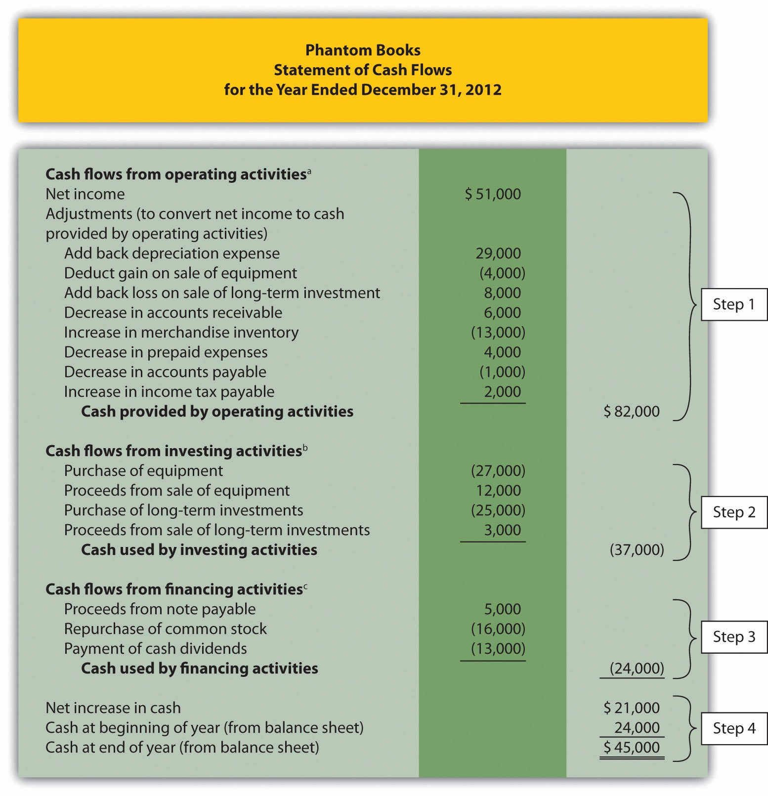 Use Of Funds Template Unique Using the Indirect Method to Prepare the Statement Of Cash