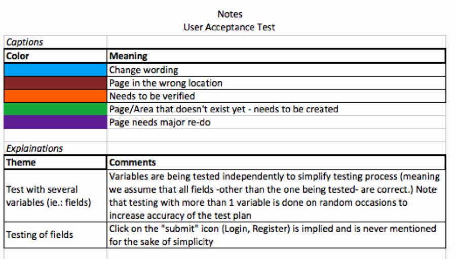 User Acceptance Test Template Elegant User Acceptance Test Plan Template Excel Cover Letter
