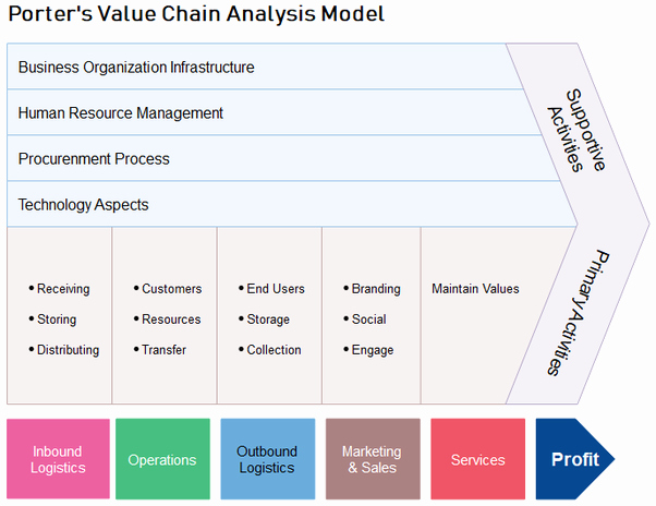 Value Chain Analysis Template Awesome What is Value Chain Analysis Quora