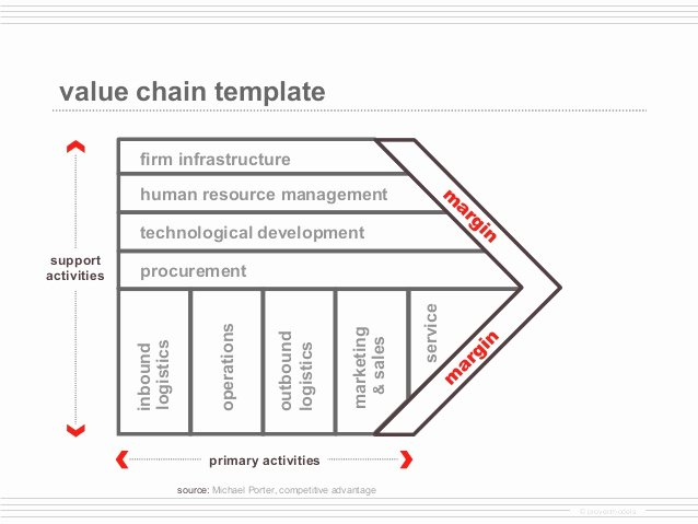 Value Chain Analysis Template Beautiful Value Chain Analysis